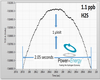 HEMS-M H2S High Resolution Plot and Data at 1.1ppb